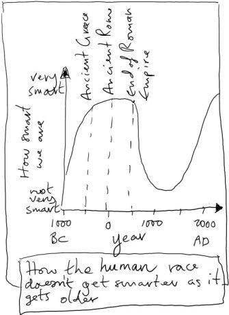 history graph