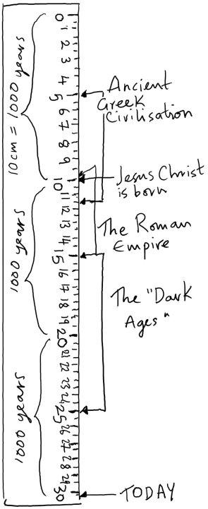 ruler 3